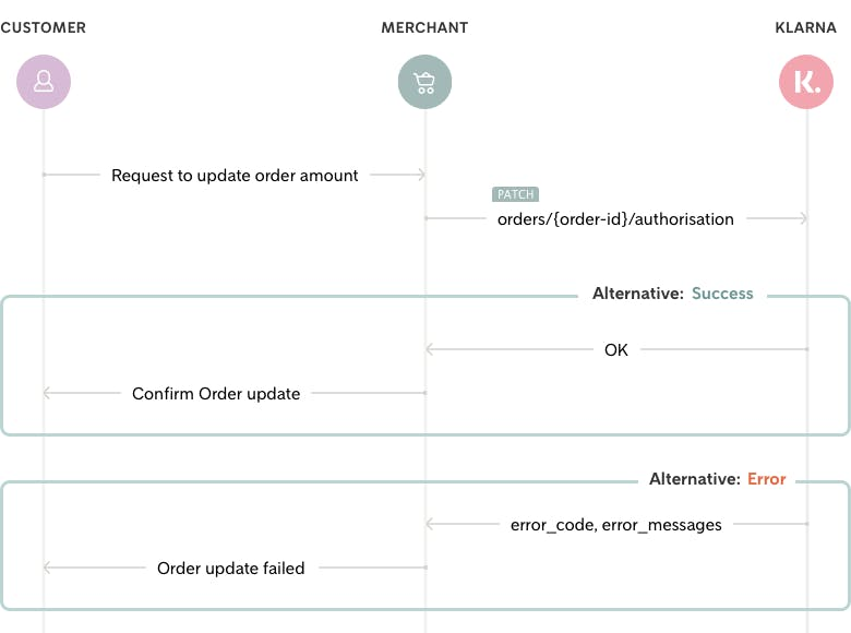 Flow diagram depicting how the total order amount gets updated