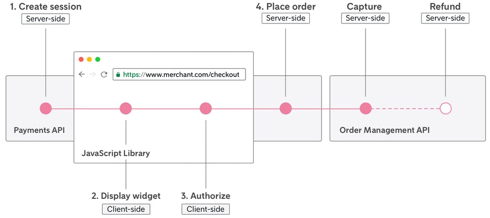 Relationship diagram between checkout and Klarna Payments